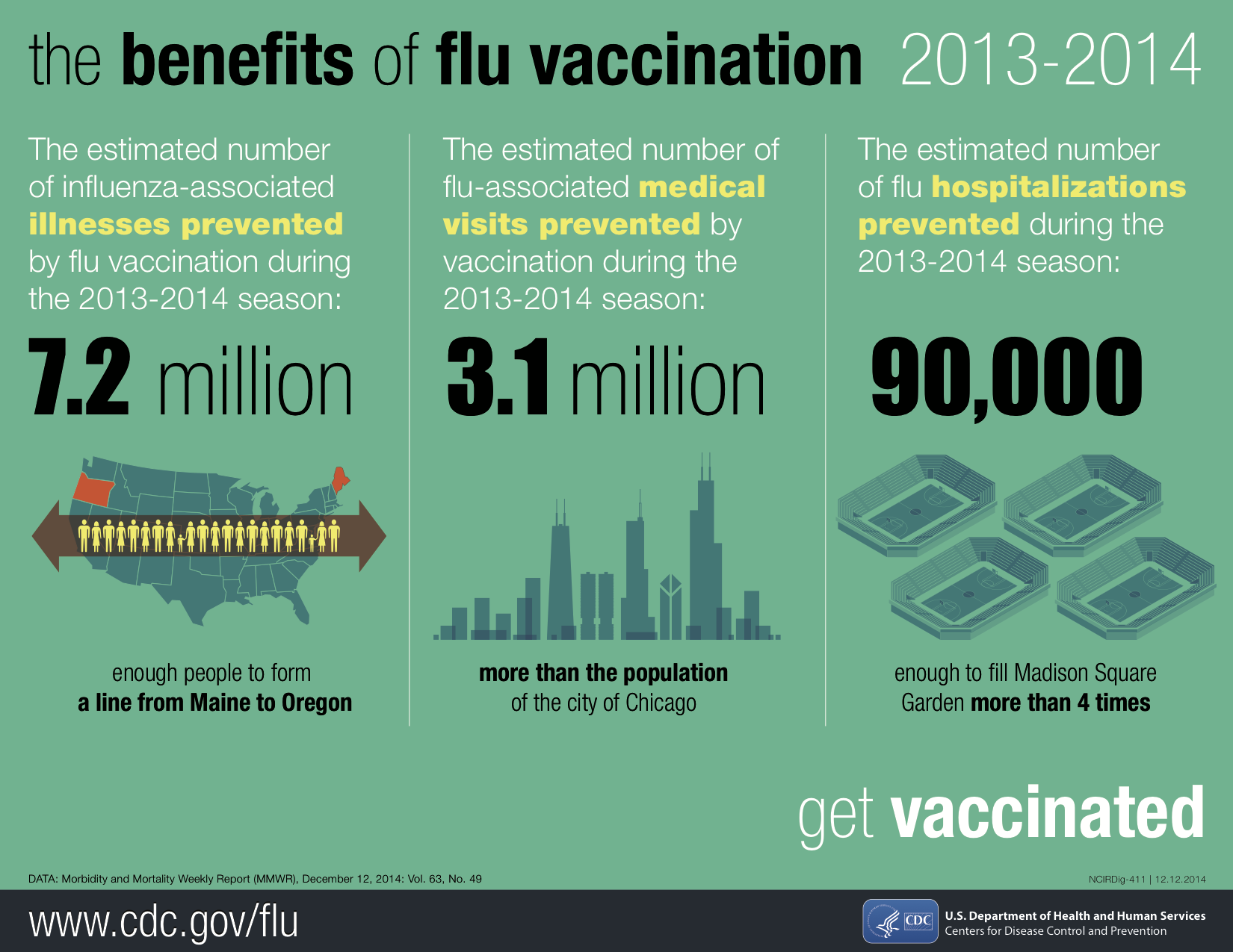 flu-vaccination-benefits
