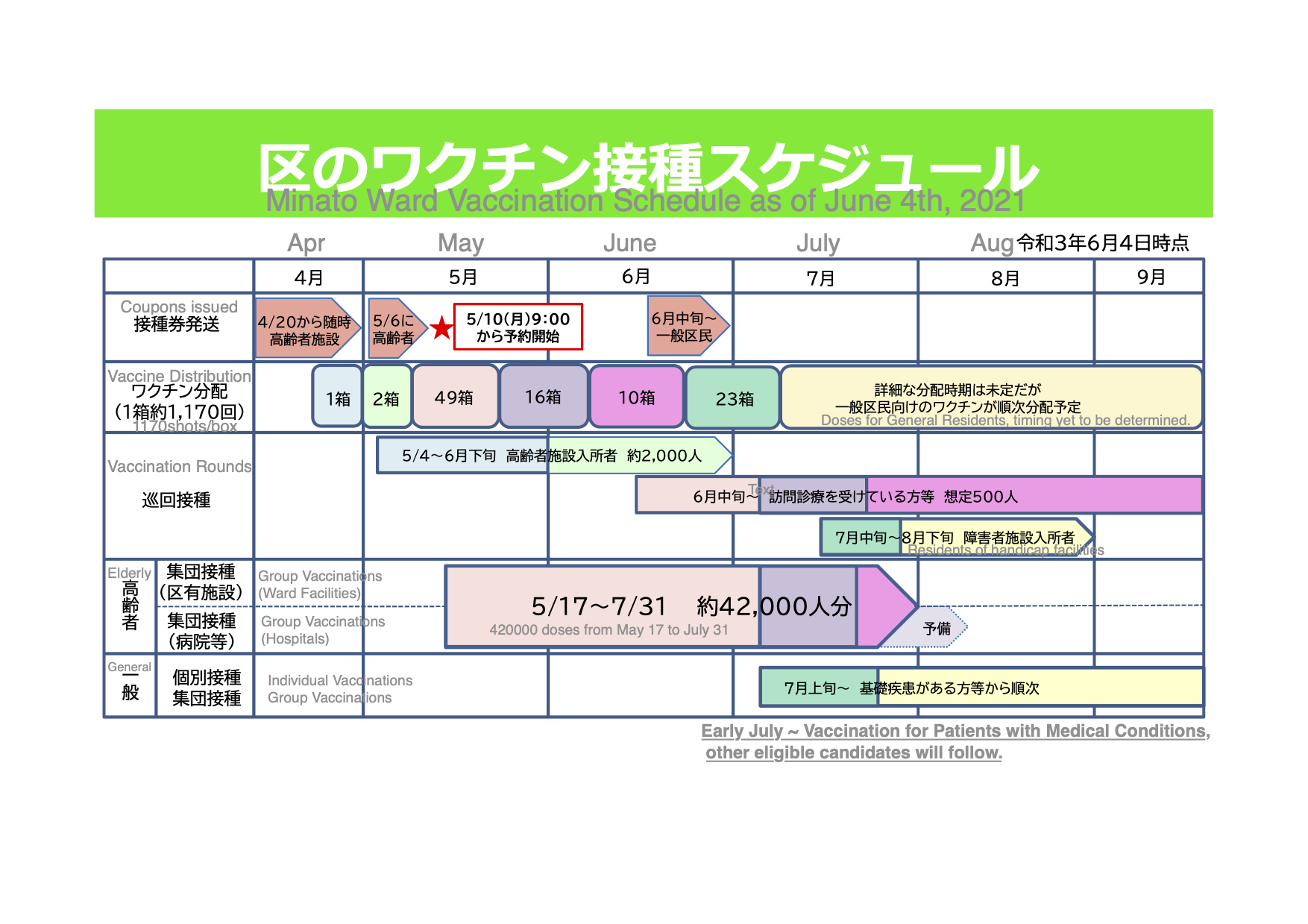 Vaccination for the General Public will start in early July. Priority will be given to people with medical conditions.   https://www.city.minato.tokyo.jp/wakuchintan/corona_wakuchin/documents/schedule6.pdf